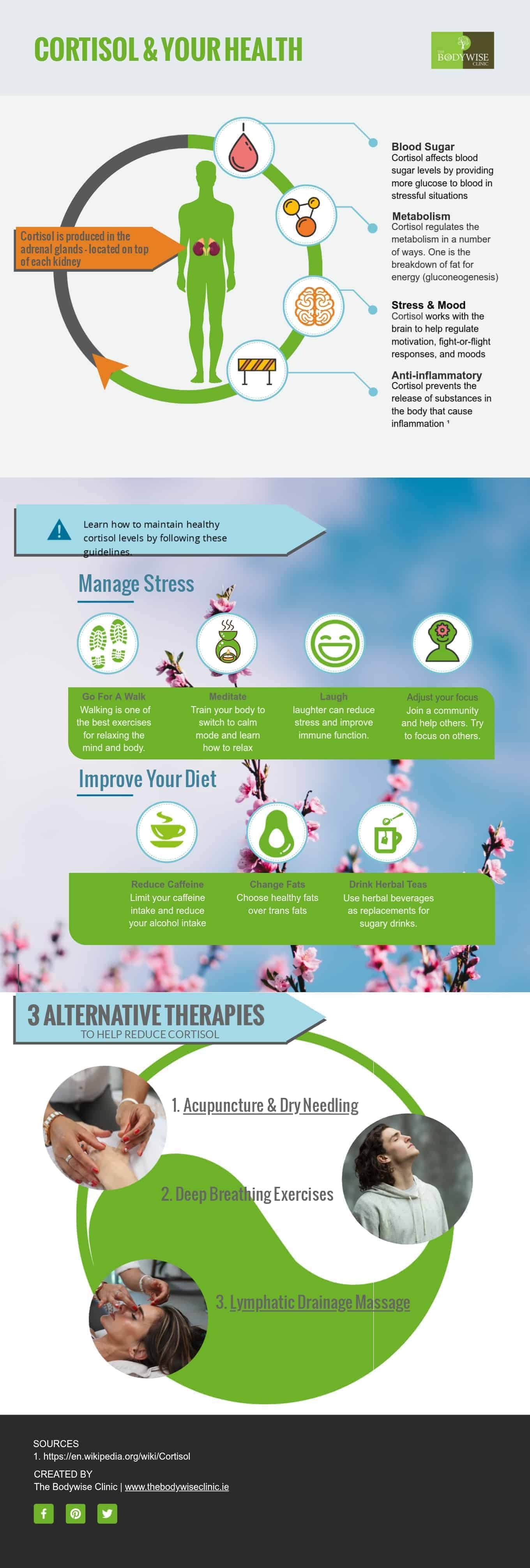 Cortisol infographic