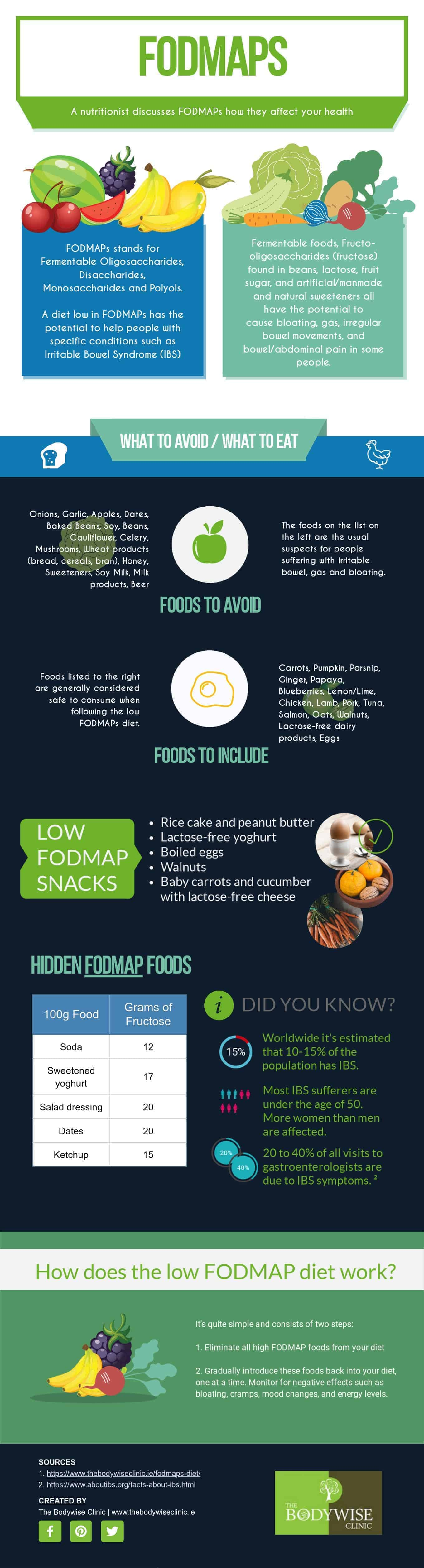 FODMAPs diet for IBS Infographic